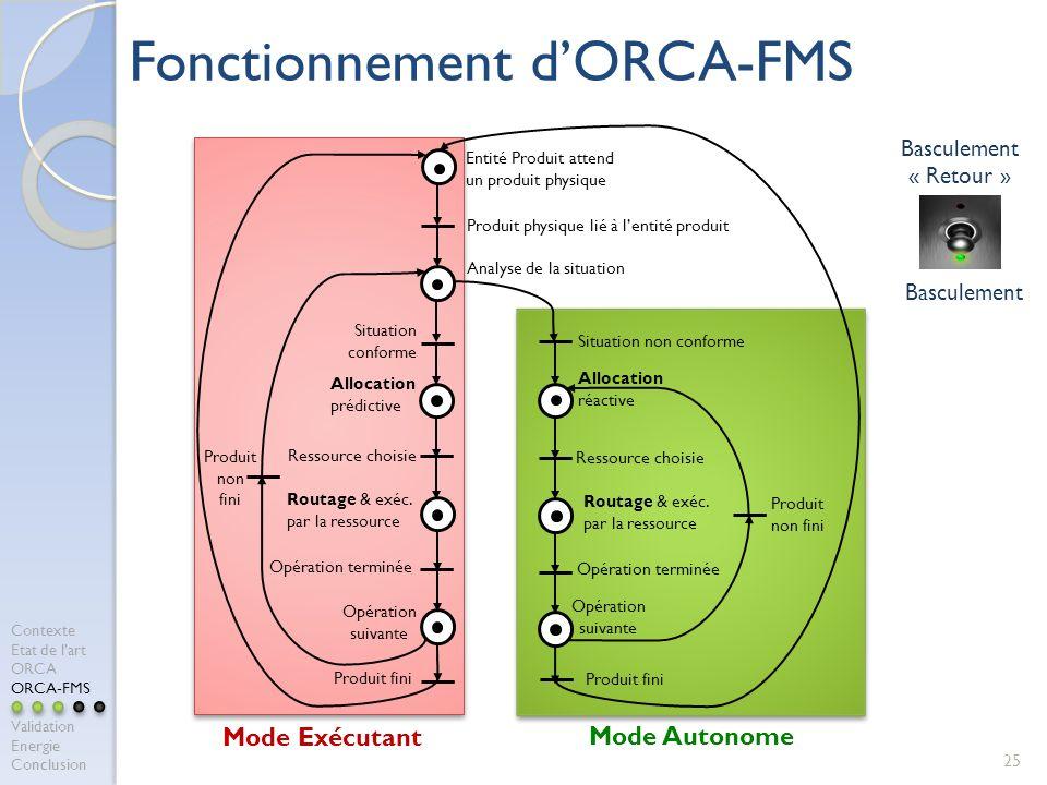 25 Fonctionnement dORCA-FMS Analyse de la situation Opération terminée Entité Produit attend un produit physique Routage & exéc. par la ressource Prod