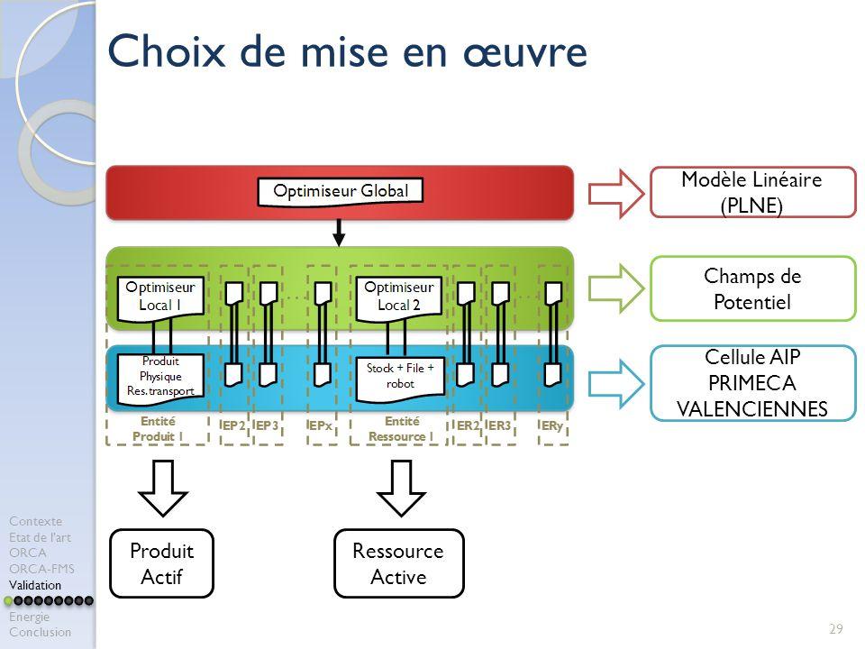 Modèle Linéaire (PLNE) 29 Choix de mise en œuvre Champs de Potentiel Cellule AIP PRIMECA VALENCIENNES Produit Actif Ressource Active Contexte Etat de