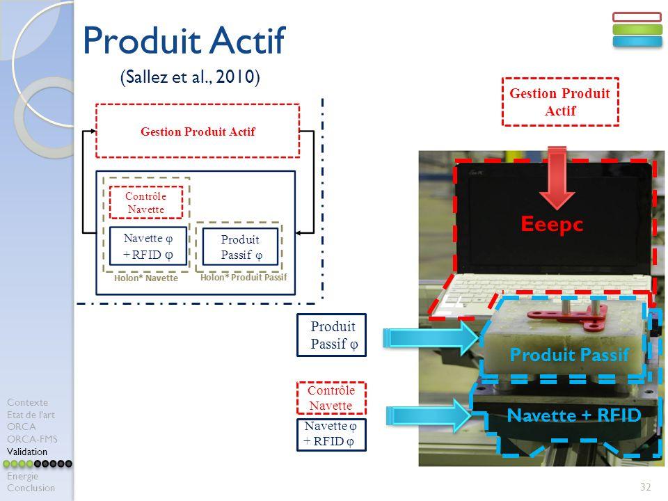 Produit Actif 32 Eeepc Produit Passif Navette + RFID Navette φ + RFID φ Gestion Produit Actif Produit Passif φ Contrôle Navette (Sallez et al., 2010) Contexte Etat de lart ORCA ORCA-FMS Validation Energie Conclusion