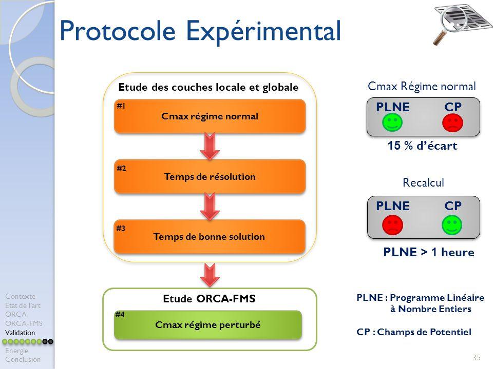 35 Protocole Expérimental Cmax régime normal #1 Etude des couches locale et globale Temps de résolution #2 Temps de bonne solution #3 Etude ORCA-FMS C