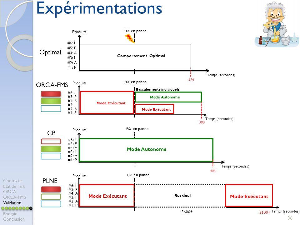 ORCA-FMS CP Optimal PLNE Produits Temps (secondes) #1: P #2: A #3: I #4: A #5: P #6: I R2 en panne Mode Exécutant Mode Autonome Basculements individuels Mode Exécutant 388 Produits Temps (secondes) #1: P #2: A #3: I #4: A #5: P #6: I R2 en panne Mode Autonome 405 Produits Temps (secondes) #1: P #2: A #3: I #4: A #5: P #6: I R2 en panne Comportement Optimal 376 Produits Temps (secondes) #1: P #2: A #3: I #4: A #5: P #6: I R2 en panne Mode Exécutant Recalcul 3600+ 36 Expérimentations Contexte Etat de lart ORCA ORCA-FMS Validation Energie Conclusion