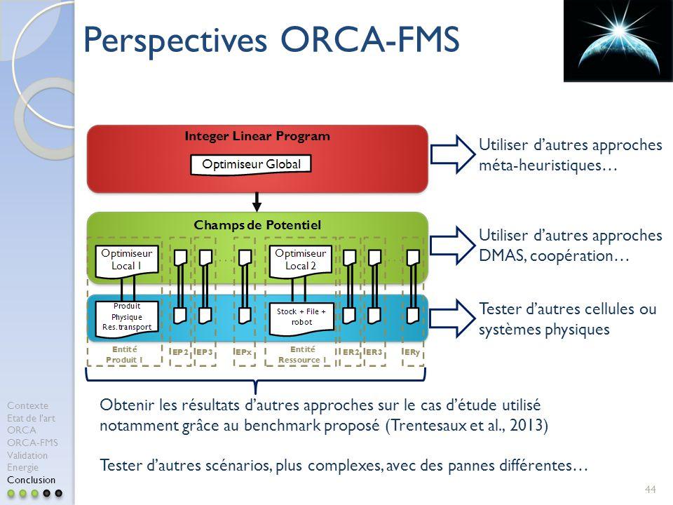 44 Perspectives ORCA-FMS Utiliser dautres approches méta-heuristiques… Utiliser dautres approches DMAS, coopération… Tester dautres cellules ou systèmes physiques Obtenir les résultats dautres approches sur le cas détude utilisé notamment grâce au benchmark proposé (Trentesaux et al., 2013) Tester dautres scénarios, plus complexes, avec des pannes différentes… Contexte Etat de lart ORCA ORCA-FMS Validation Energie Conclusion
