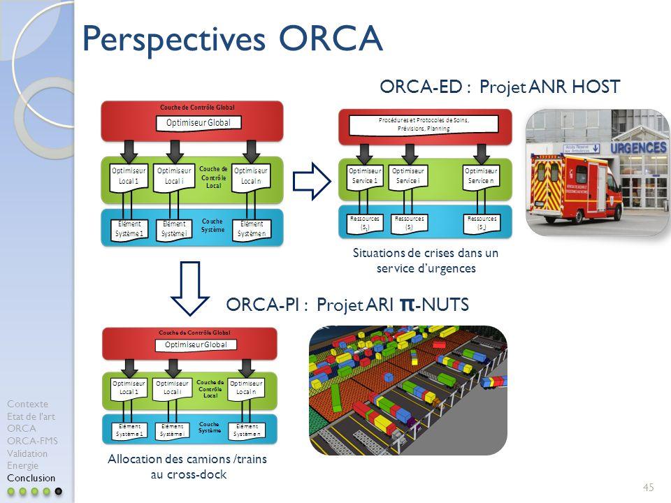 45 Perspectives ORCA ORCA-ED : Projet ANR HOST ORCA-PI : Projet ARI π -NUTS Allocation des camions /trains au cross-dock Contexte Etat de lart ORCA OR