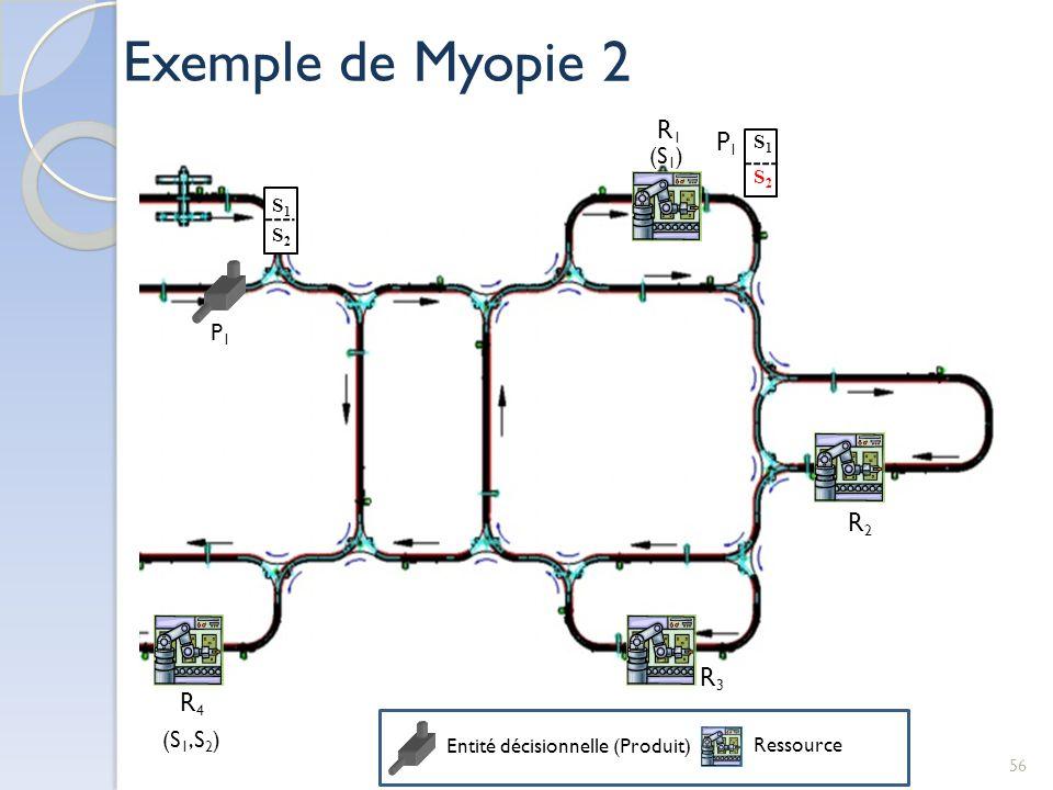P1P1 R2R2 R1R1 R4R4 R3R3 P1P1 Entité décisionnelle (Produit) Ressource S1S1 S2S2 S1S1 S2S2 (S 1 ) (S 1,S 2 ) Exemple de Myopie 2 56