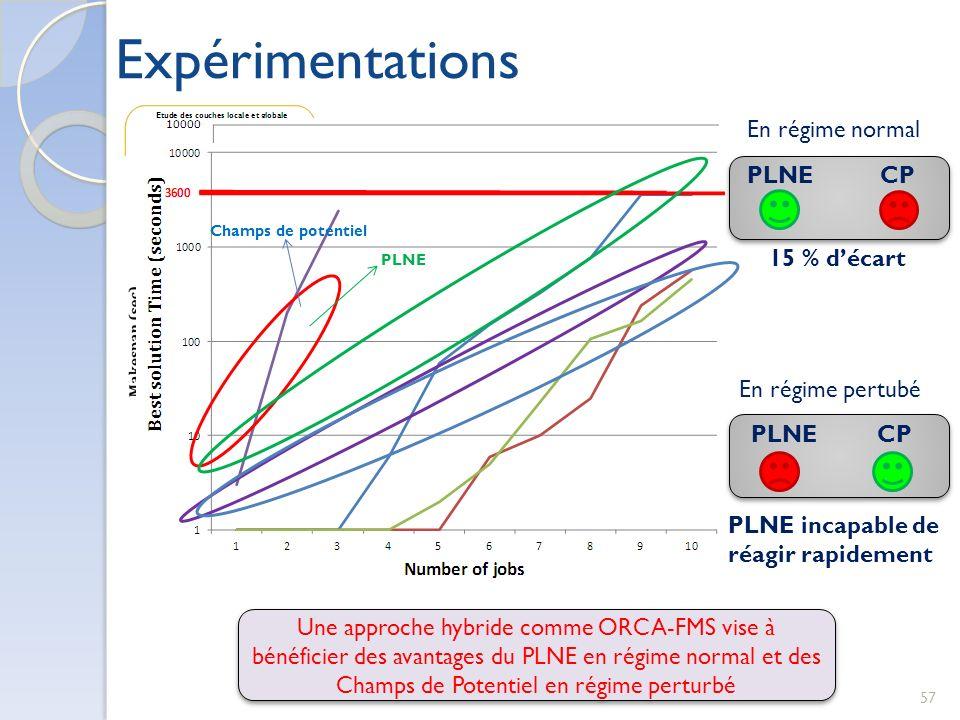 57 PLNE CP En régime normal 15 % décart En régime pertubé PLNE CP PLNE incapable de réagir rapidement Une approche hybride comme ORCA-FMS vise à bénéf
