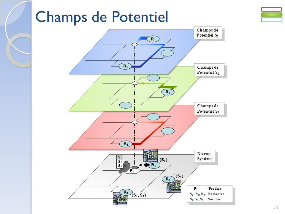 58 Champs de Potentiel