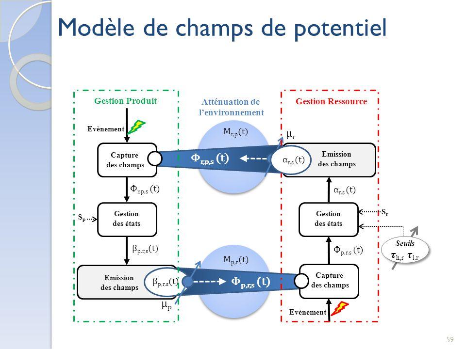 59 Modèle de champs de potentiel Atténuation de lenvironnement Φ r,p,s (t) M r,p (t) Emission des champs Φ p,r,s (t) β p,r,s (t) μpμp M p,r (t) β p,r,s (t) Seuils h,r l,r Φ p,r,s (t) Evènement Capture des champs Emission des champs Gestion Ressource μrμr α r,s (t) SrSr Gestion des états SpSp Capture des champs Gestion Produit Φ r,p,s (t) Gestion des états Evènement