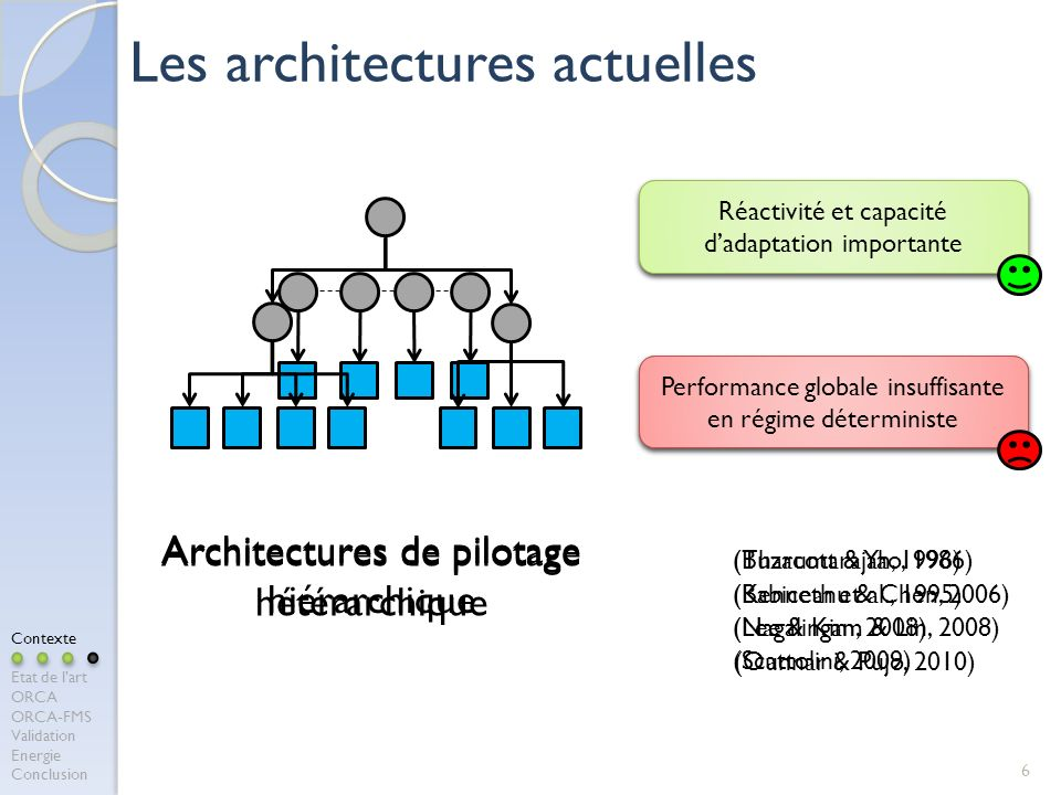 6 Les architectures actuelles (Nagalingam & Lin, 2008) (Buzacott & Yao, 1986) (Kenneth et al., 1995) (Scattolini, 2009) Architectures de pilotage hiérarchique Performances optimales (ou proches) en régime déterministe Difficulté à réagir en cas de perturbation ou dincertitude Architectures de pilotage hétérarchique (Lee & Kim, 2008) (Tharumarajah, 1996) (Babiceanu & Chen, 2006) (Ounnar & Pujo, 2010) Réactivité et capacité dadaptation importante Performance globale insuffisante en régime déterministe Performance globale insuffisante en régime déterministe Contexte Etat de lart ORCA ORCA-FMS Validation Energie Conclusion