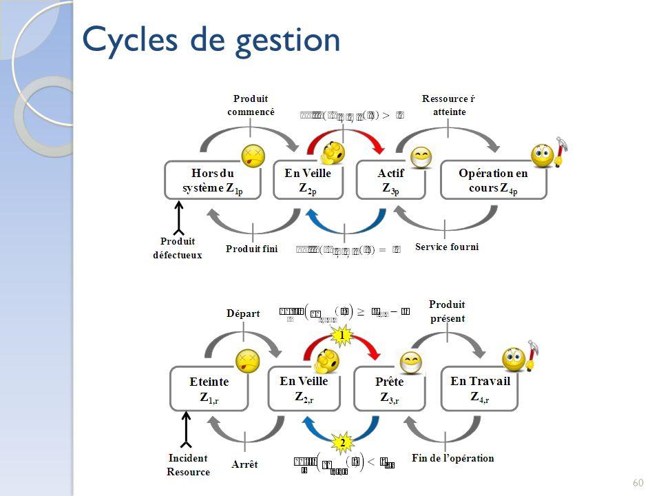 60 Cycles de gestion