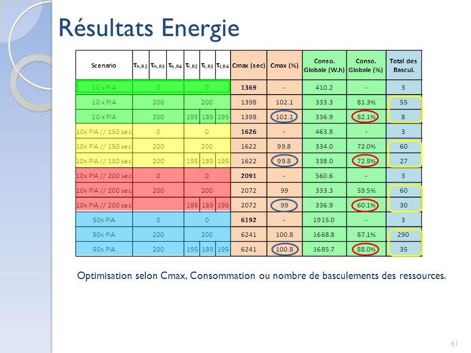 61 Résultats Energie Optimisation selon Cmax, Consommation ou nombre de basculements des ressources.