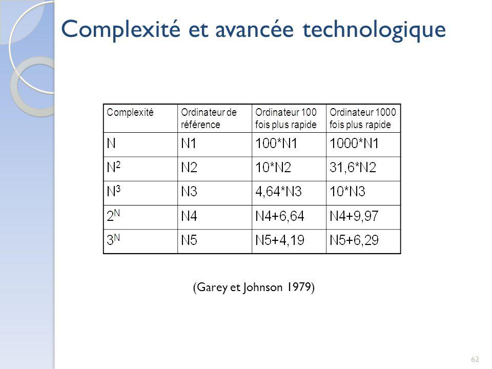 62 Complexité et avancée technologique (Garey et Johnson 1979)