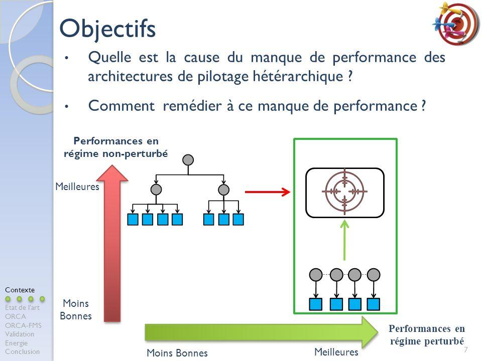 Quelle est la cause du manque de performance des architectures de pilotage hétérarchique .