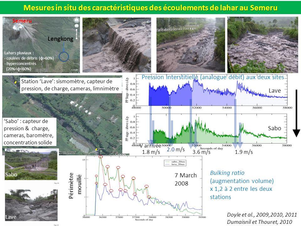 Mesures in situ des caractéristiques des écoulements de lahar au Semeru Station Lave: sismomètre, capteur de pression, de charge, cameras, limnimètre