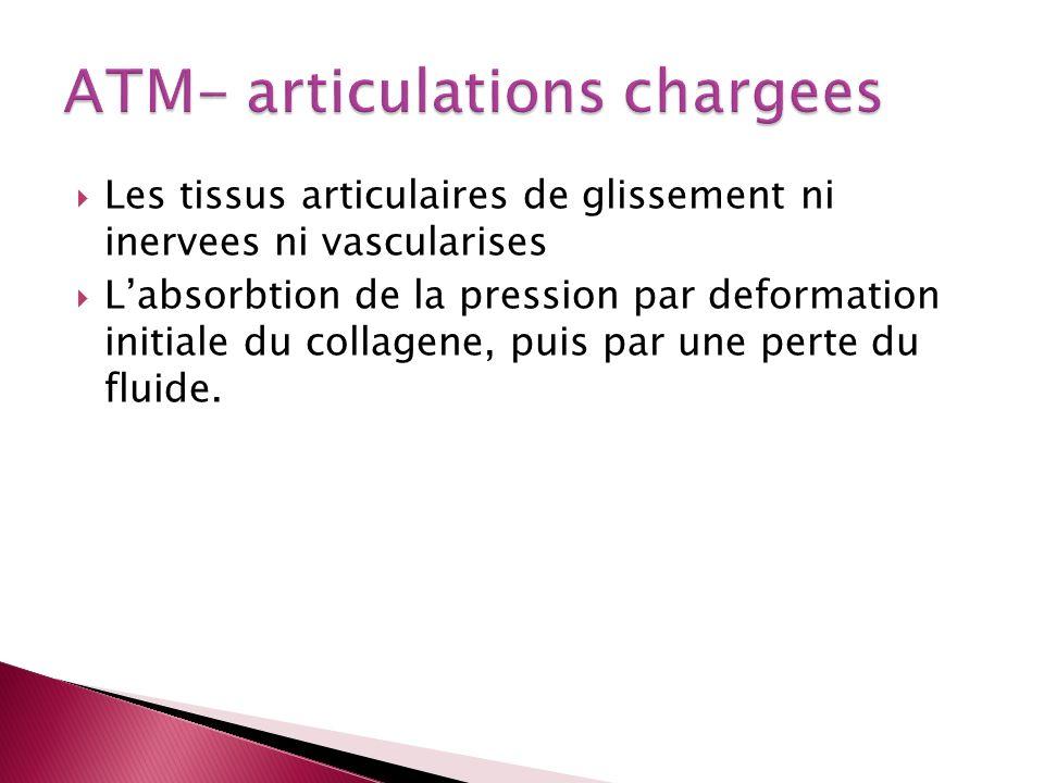 Les tissus articulaires de glissement ni inervees ni vascularises Labsorbtion de la pression par deformation initiale du collagene, puis par une perte