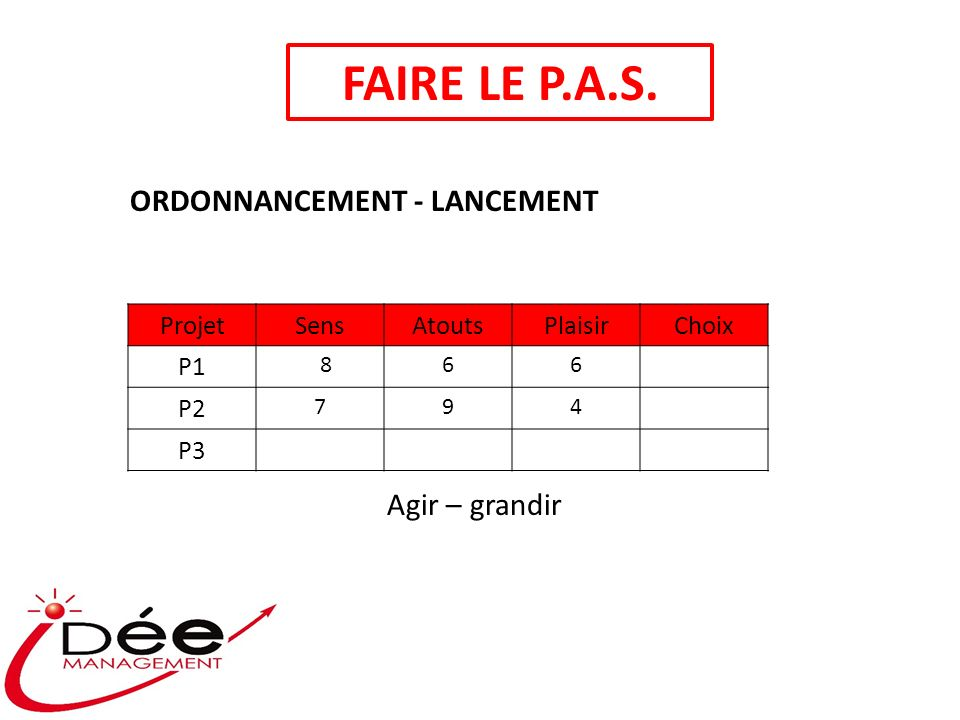 FAIRE LE P.A.S. ProjetSensAtoutsPlaisirChoix P1 866 P2 794 P3 Agir – grandir ORDONNANCEMENT - LANCEMENT