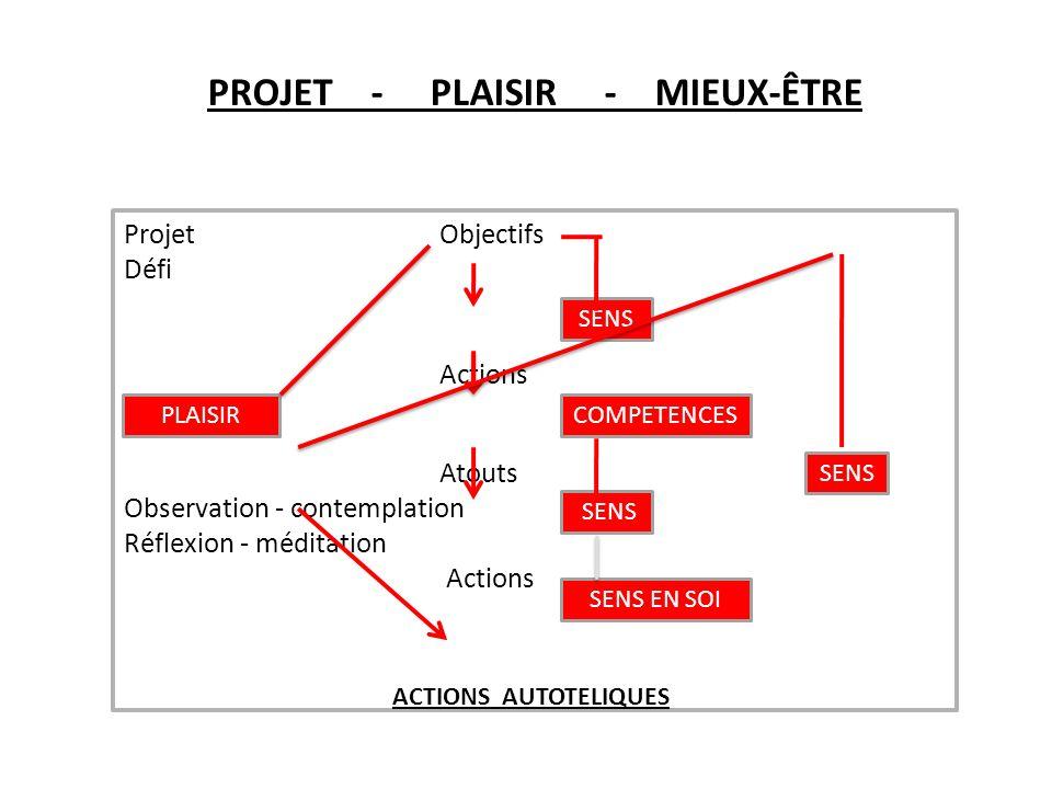 PROJET - PLAISIR - MIEUX-ÊTRE ProjetObjectifs Défi Actions Atouts Observation - contemplation Réflexion - méditation Actions SENS COMPETENCES SENS SENS EN SOI PLAISIR ACTIONS AUTOTELIQUES