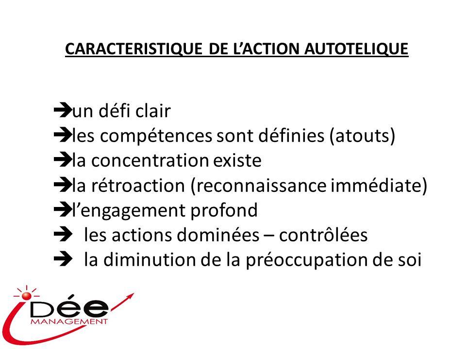 CARACTERISTIQUE DE LACTION AUTOTELIQUE un défi clair les compétences sont définies (atouts) la concentration existe la rétroaction (reconnaissance imm