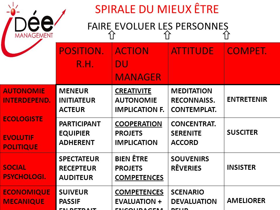POSITION.R.H. ACTION DU MANAGER ATTITUDECOMPET. AUTONOMIE INTERDEPEND.