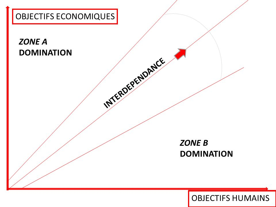 Objectifs économiques Objectifs humains ZONE A DOMINATION ZONE B DOMINATION INTERDEPENDANCE OBJECTIFS ECONOMIQUES OBJECTIFS HUMAINS