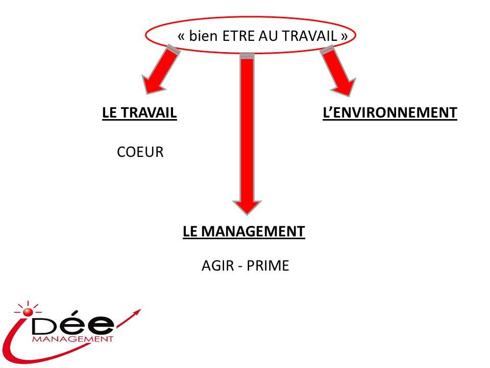 « bien ETRE AU TRAVAIL » LE TRAVAIL COEUR LENVIRONNEMENT LE MANAGEMENT AGIR - PRIME