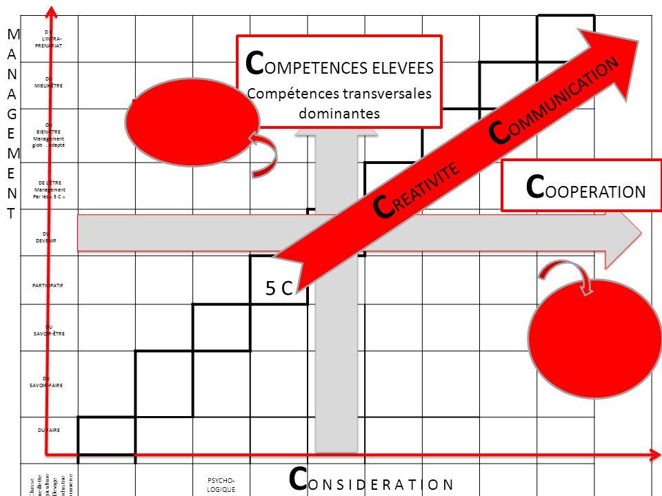 POSITION.R.H. ACTION DU MANAGER ATTITUDECOMPET. AUTONOMIE INTERDEPEND.