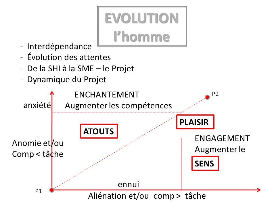 Aujourdemain : - Interdépendance - Évolution des attentes - De la SHI à la SME – le Projet - Dynamique du Projet P1 P2 Anomie et/ou Comp < tâche anxiété ATOUTS PLAISIR Aliénation et/ou comp > tâche ENGAGEMENT Augmenter le défi ennui SENS ENCHANTEMENT Augmenter les compétences EVOLUTIONlhomme