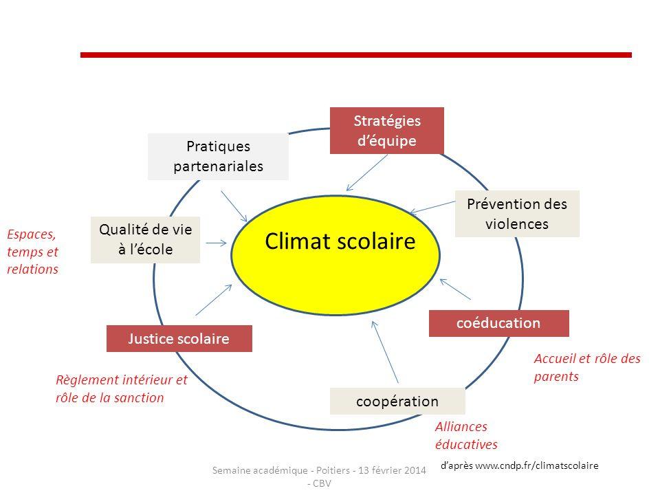 Stratégies déquipe Prévention des violences coéducation coopération Justice scolaire Qualité de vie à lécole Pratiques partenariales Climat scolaire d