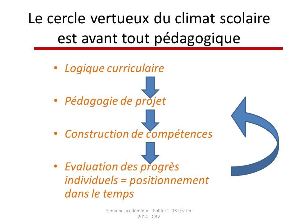 Le cercle vertueux du climat scolaire est avant tout pédagogique Semaine académique - Poitiers - 13 février 2014 - CBV Logique curriculaire Pédagogie