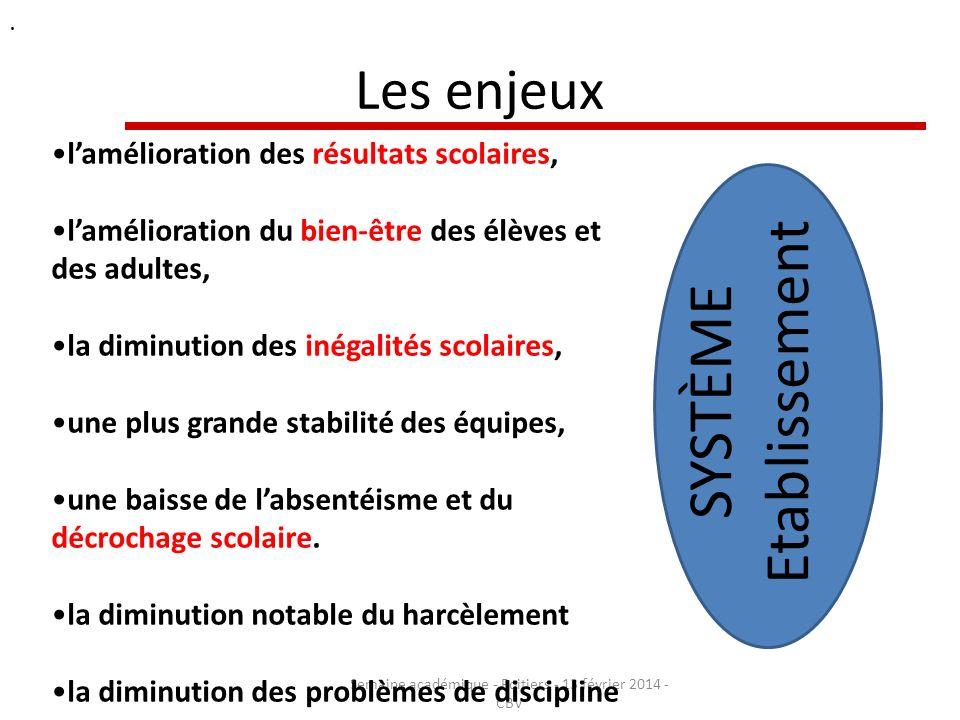 Les enjeux Semaine académique - Poitiers - 13 février 2014 - CBV. lamélioration des résultats scolaires, lamélioration du bien-être des élèves et des
