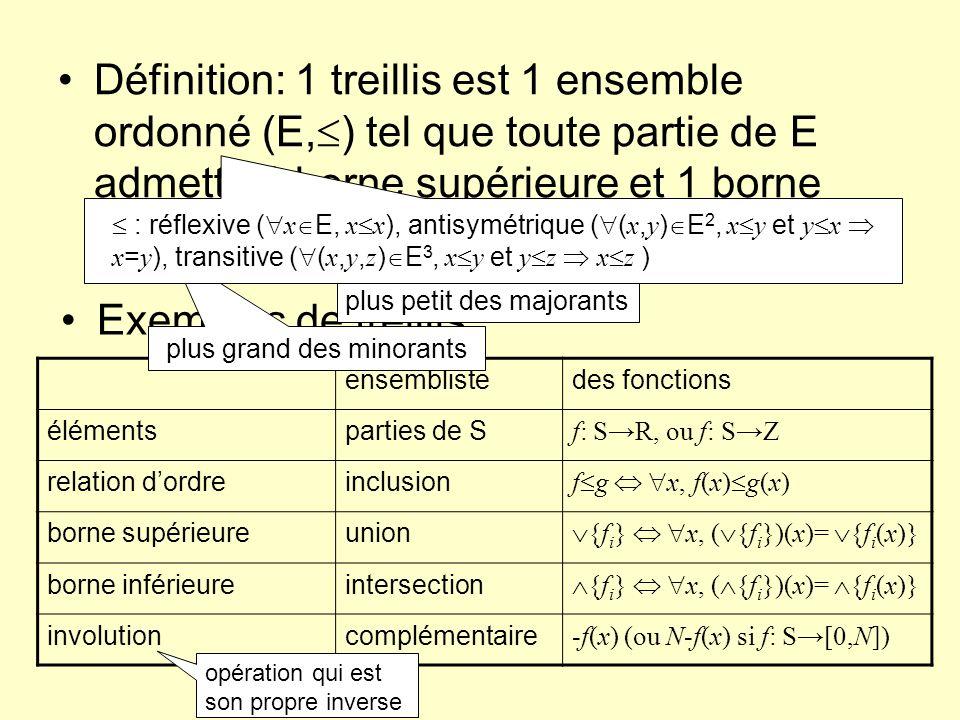 Définition: 1 treillis est 1 ensemble ordonné (E, ) tel que toute partie de E admette 1 borne supérieure et 1 borne inférieure Exemples de treillis: ensemblistedes fonctions élémentsparties de S f: SR, ou f: SZ relation dordreinclusion f g x, f(x) g(x) borne supérieureunion {f i } x, ( {f i })(x)= {f i (x)} borne inférieureintersection {f i } x, ( {f i })(x)= {f i (x)} involutioncomplémentaire -f(x) (ou N-f(x) si f: S[0,N]) plus grand des minorants plus petit des majorants : réflexive ( x E, x x ), antisymétrique ( ( x, y ) E 2, x y et y x x = y ), transitive ( ( x, y, z ) E 3, x y et y z x z ) opération qui est son propre inverse