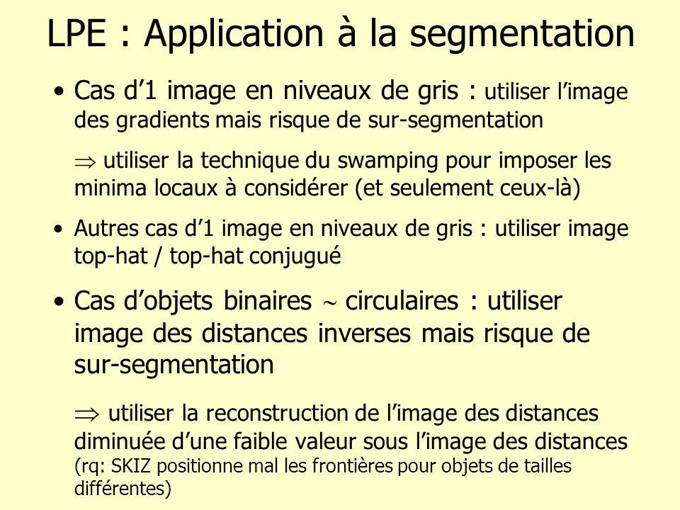 LPE : Application à la segmentation Cas d1 image en niveaux de gris : utiliser limage des gradients mais risque de sur-segmentation utiliser la technique du swamping pour imposer les minima locaux à considérer (et seulement ceux-là) Autres cas d1 image en niveaux de gris : utiliser image top-hat / top-hat conjugué Cas dobjets binaires circulaires : utiliser image des distances inverses mais risque de sur-segmentation utiliser la reconstruction de limage des distances diminuée dune faible valeur sous limage des distances (rq: SKIZ positionne mal les frontières pour objets de tailles différentes)