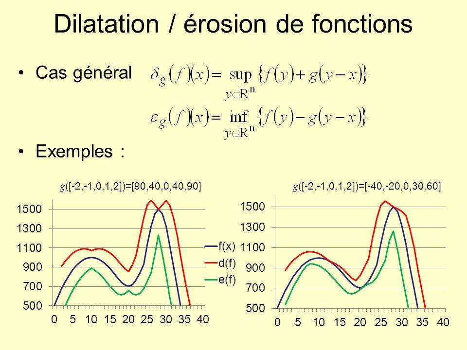 Dilatation / érosion de fonctions Cas général Exemples : g ([-2,-1,0,1,2])=[90,40,0,40,90] g ([-2,-1,0,1,2])=[-40,-20,0,30,60]
