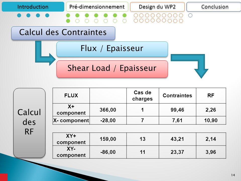 14 IntroductionPré-dimensionnement Design du WP2 Flux / Epaisseur Shear Load / Epaisseur Calcul des RF Calcul des Contraintes FLUX Cas de charges ContraintesRF X+ component 366,00199,462,26 X- component-28,0077,6110,90 XY+ component 159,001343,212,14 XY- component -86,001123,373,96 Conclusion