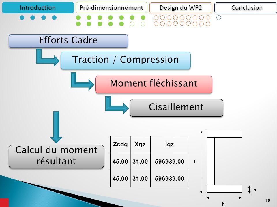 18 IntroductionPré-dimensionnement Design du WP2 Traction / Compression Efforts Cadre Moment fléchissant Calcul du moment résultant Cisaillement b h e ZcdgXgzIgz 45,0031,00596939,00 45,0031,00596939,00 Conclusion