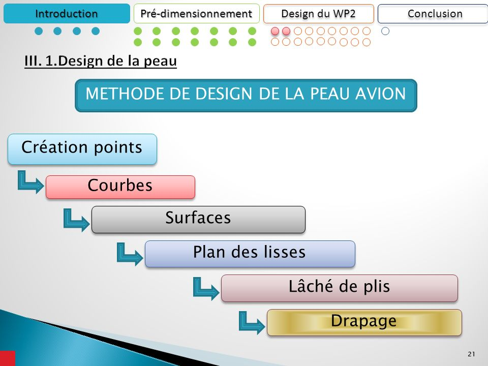 21 IntroductionPré-dimensionnement Design du WP2 Création points Courbes METHODE DE DESIGN DE LA PEAU AVION Lâché de plis Drapage Surfaces Plan des lisses Conclusion