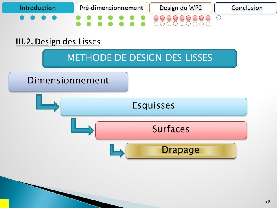 28 IntroductionPré-dimensionnement Design du WP2 METHODE DE DESIGN DES LISSES Esquisses Dimensionnement Surfaces Drapage Conclusion