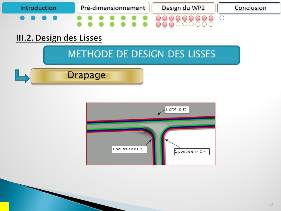31 1 poutre en « C » 1 profil plat IntroductionPré-dimensionnement Design du WP2 Drapage METHODE DE DESIGN DES LISSES Conclusion