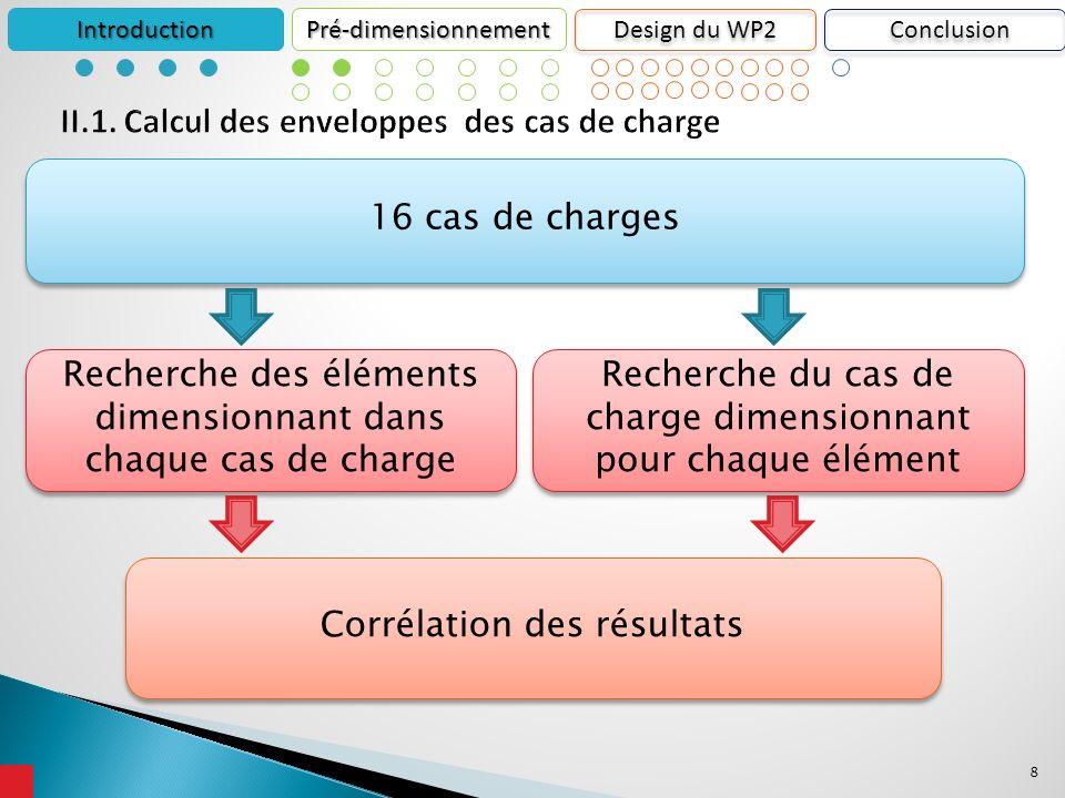 8 IntroductionPré-dimensionnement Design du WP2 16 cas de charges Recherche des éléments dimensionnant dans chaque cas de charge Recherche du cas de charge dimensionnant pour chaque élément Corrélation des résultats Conclusion