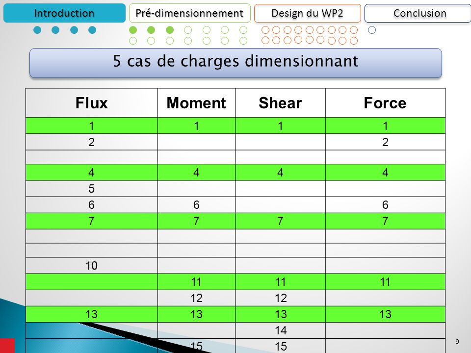 30 1 poutre en « C » 1 profil plat METHODE DE DESIGN DES LISSES IntroductionPré-dimensionnement Design du WP2 Surfaces Conclusion