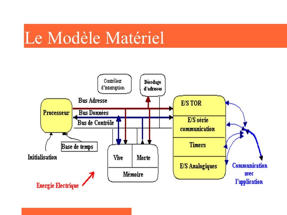 Le Module déchange Dialoguer avec l extérieur E-S TOR E-S Communication Timers : compter, gérer le temps E-S analogiques