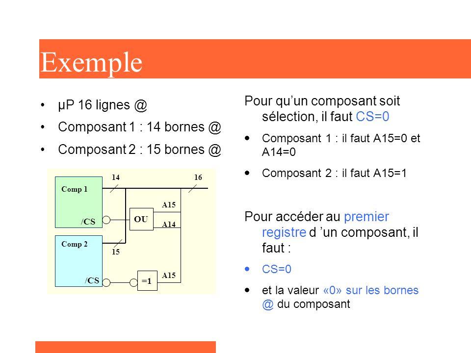 Espace mémoire du µP 64 Ko Plan Mémoire @ début composant 1 A15 à A14 «0» et A13 à A0 à «0» - 0000 h @ début composant 2 A15 «1» et A14 à A0 à «0» - 8000h @ fin composant 1 A15 à A14 «0» et A13 à A0 à «1» - 3FFFh @ fin composant 2 A15 «1» et A14 à A0 à «1» - FFFFh 0000h Composant 1 3FFFh FFFFh Composant 2 8000h Plan Mémoire
