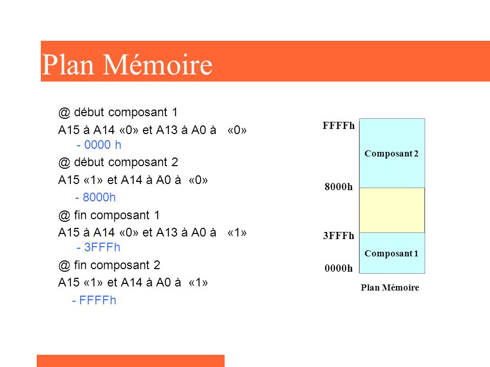 Espace mémoire du µP 64 Ko Plan Mémoire @ début composant 1 A15 à A14 «0» et A13 à A0 à «0» - 0000 h @ début composant 2 A15 «1» et A14 à A0 à «0» - 8