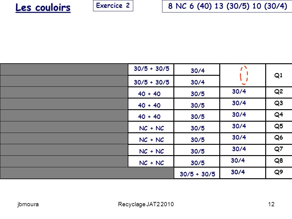 jbmouraRecyclage JAT2 201012 Q9 Q8 Q7 Q6 Q5 Q4 Q3 Q2 Q1 30/4 30/4 Exercice 2 Les couloirs 30/4 30/5 30/5 + 30/5 40 + 40 NC + NC 8 NC 6 (40) 13 (30/5) 10 (30/4)