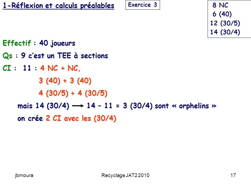 jbmouraRecyclage JAT2 201017 1-Réflexion et calculs préalables Effectif : 40 joueurs Qs : 9 cest un TEE à sections CI : 11 : 4 NC + NC, 3 (40) + 3 (40) 3 (40) + 3 (40) 4 (30/5) + 4 (30/5) 4 (30/5) + 4 (30/5) mais 14 (30/4) 14 – 11 = 3 (30/4) sont « orphelins » mais 14 (30/4) 14 – 11 = 3 (30/4) sont « orphelins » on crée 2 CI avec les (30/4) on crée 2 CI avec les (30/4) Exercice 3 8 NC 6 (40) 12 (30/5) 14 (30/4)