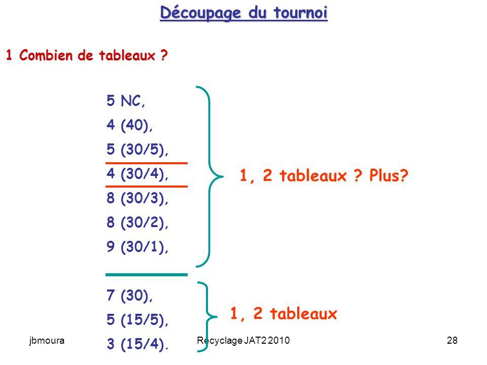 jbmouraRecyclage JAT2 201028 Découpage du tournoi 5 NC, 4 (40), 5 (30/5), 4 (30/4), 8 (30/3), 8 (30/2), 9 (30/1), 7 (30), 5 (15/5), 3 (15/4).