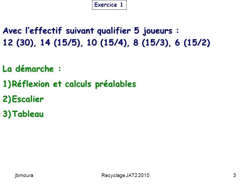 jbmouraRecyclage JAT2 20104 1-Réflexion et calculs préalables Effectif : 50 joueurs Qs : 5 cest un TEE à sections CI : minimum 5 pour 5 couloirs (5 Qs) on crée 5 CI : 5 (30) + 5 (30) on crée 5 CI : 5 (30) + 5 (30) mais 12 (30), mais 12 (30), 12 – 10 = 2 il reste 2 (30) « orphelins » 12 – 10 = 2 il reste 2 (30) « orphelins » on crée un CI supplémentaire avec les 2 (30) 6 couloirs on crée un CI supplémentaire avec les 2 (30) 6 couloirs mais 14 (15/5) mais 14 (15/5) 14 – 6 = 8 (15/5) sont « orphelins » 14 – 6 = 8 (15/5) sont « orphelins » Il faut donc créer 4 CI avec les (15/5) 10 couloirs Il faut donc créer 4 CI avec les (15/5) 10 couloirs Les CI sont maintenant: 6 (30) + 6 (30) et 4 (15/5) + 4 (15/5) Les CI sont maintenant: 6 (30) + 6 (30) et 4 (15/5) + 4 (15/5) Exercice 1 12 (30), 14 (15/5) 10 (15/4 8 (15/3) 6 (15/2)