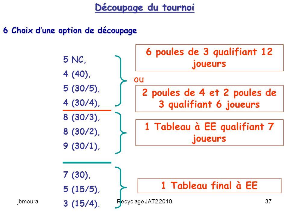jbmouraRecyclage JAT2 201037 Découpage du tournoi 5 NC, 4 (40), 5 (30/5), 4 (30/4), 8 (30/3), 8 (30/2), 9 (30/1), 7 (30), 5 (15/5), 3 (15/4).