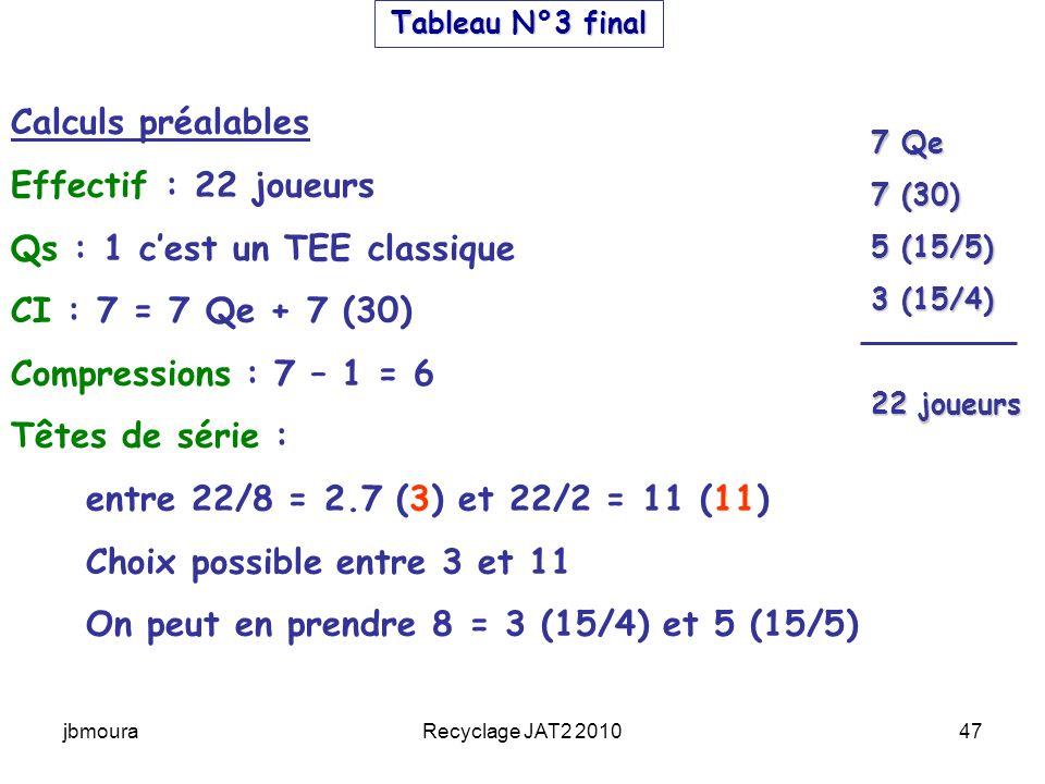 jbmouraRecyclage JAT2 201047 Tableau N°3 final Calculs préalables Effectif : 22 joueurs Qs : 1 cest un TEE classique CI : 7 = 7 Qe + 7 (30) Compressions : 7 – 1 = 6 Têtes de série : entre 22/8 = 2.7 (3) et 22/2 = 11 (11) Choix possible entre 3 et 11 On peut en prendre 8 = 3 (15/4) et 5 (15/5) 7 Qe 7 (30) 5 (15/5) 3 (15/4) 22 joueurs