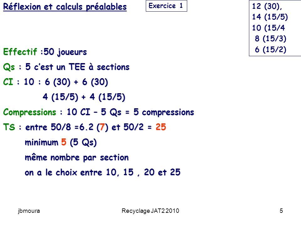 jbmouraRecyclage JAT2 20105 Réflexion et calculs préalables Effectif :50 joueurs Qs : 5 cest un TEE à sections CI : 10 : 6 (30) + 6 (30) 4 (15/5) + 4 (15/5) 4 (15/5) + 4 (15/5) Compressions : 10 CI – 5 Qs = 5 compressions TS : entre 50/8 =6.2 (7) et 50/2 = 25 minimum 5 (5 Qs) minimum 5 (5 Qs) même nombre par section même nombre par section on a le choix entre 10, 15, 20 et 25 on a le choix entre 10, 15, 20 et 25 Exercice 1 12 (30), 14 (15/5) 10 (15/4 8 (15/3) 6 (15/2)