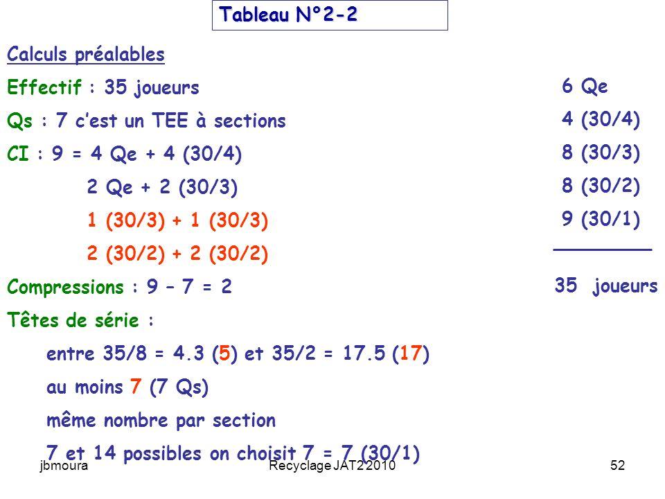 jbmouraRecyclage JAT2 201052 6 Qe 4 (30/4) 8 (30/3) 8 (30/2) 9 (30/1) 35 joueurs Tableau N°2-2 Calculs préalables Effectif : 35 joueurs Qs : 7 cest un TEE à sections CI : 9 = 4 Qe + 4 (30/4) 2 Qe + 2 (30/3) 1 (30/3) + 1 (30/3) 2 (30/2) + 2 (30/2) Compressions : 9 – 7 = 2 Têtes de série : entre 35/8 = 4.3 (5) et 35/2 = 17.5 (17) au moins 7 (7 Qs) même nombre par section 7 et 14 possibles on choisit 7 = 7 (30/1)